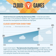 The Cloud Games Infographic