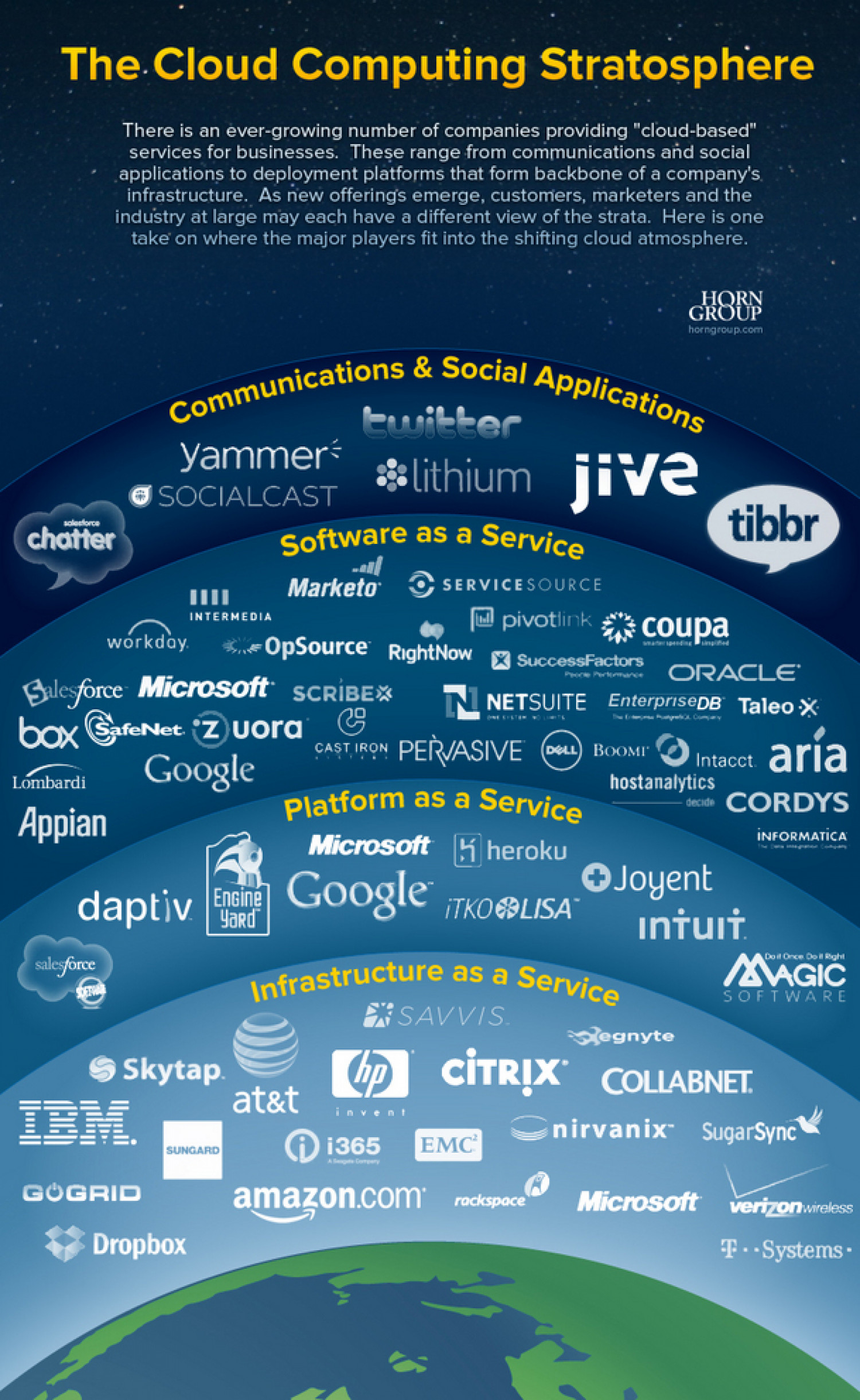 The Cloud Stratosphere Infographic