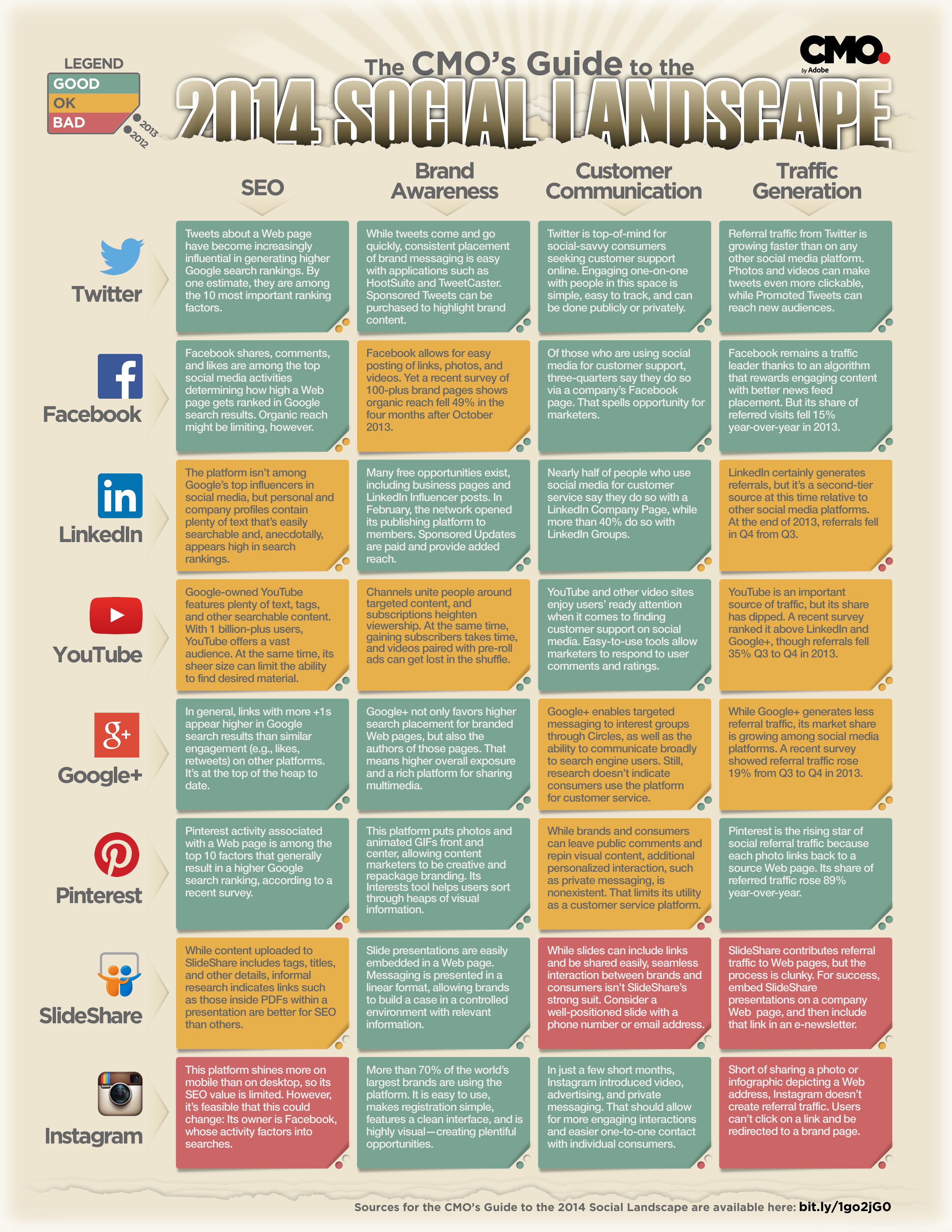 The CMO's Guide to the 2014 Social Landscape