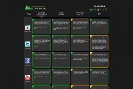 The CMO's Guide To: The Social Landscape Infographic