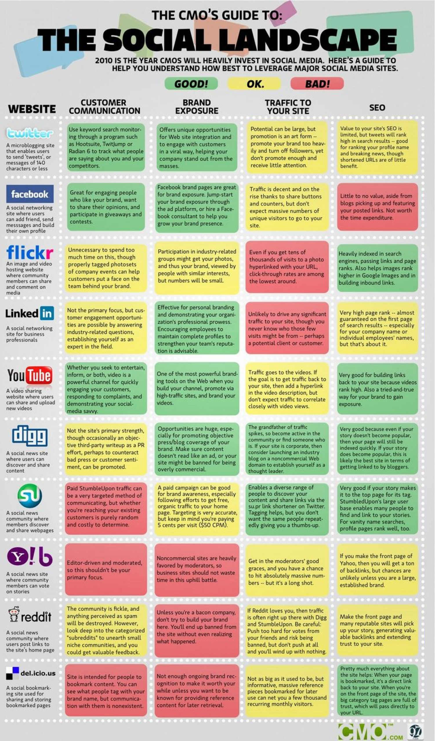 The CMO's Guide to the Social Media Landscape Infographic