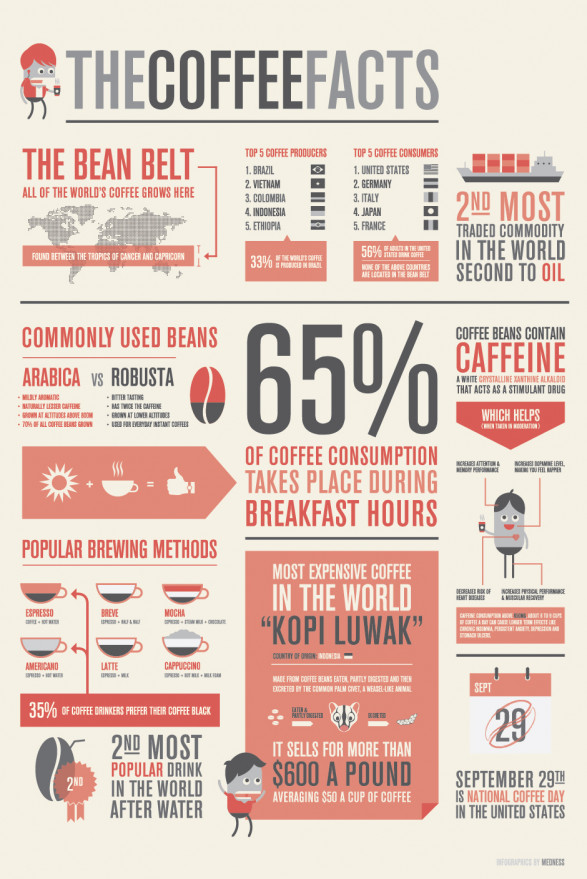 the coffee facts 50290dc9995f9 w587 Get the facts...