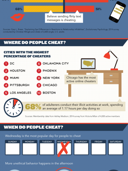 The Who, What, Where, When, And Why of Cheating Infographic