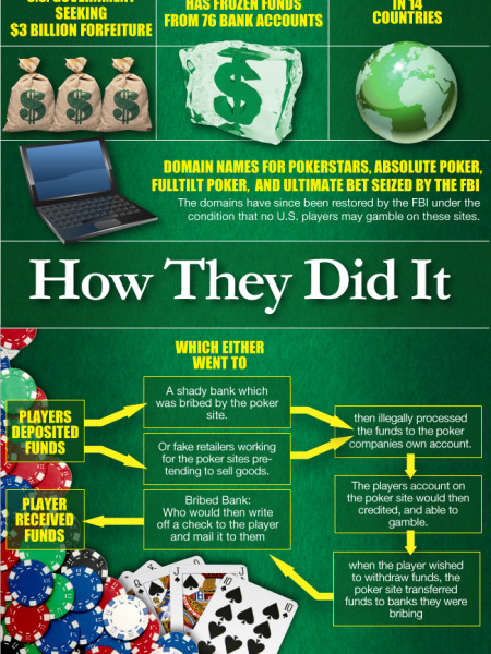 The Collapse of Online Poker Infographic