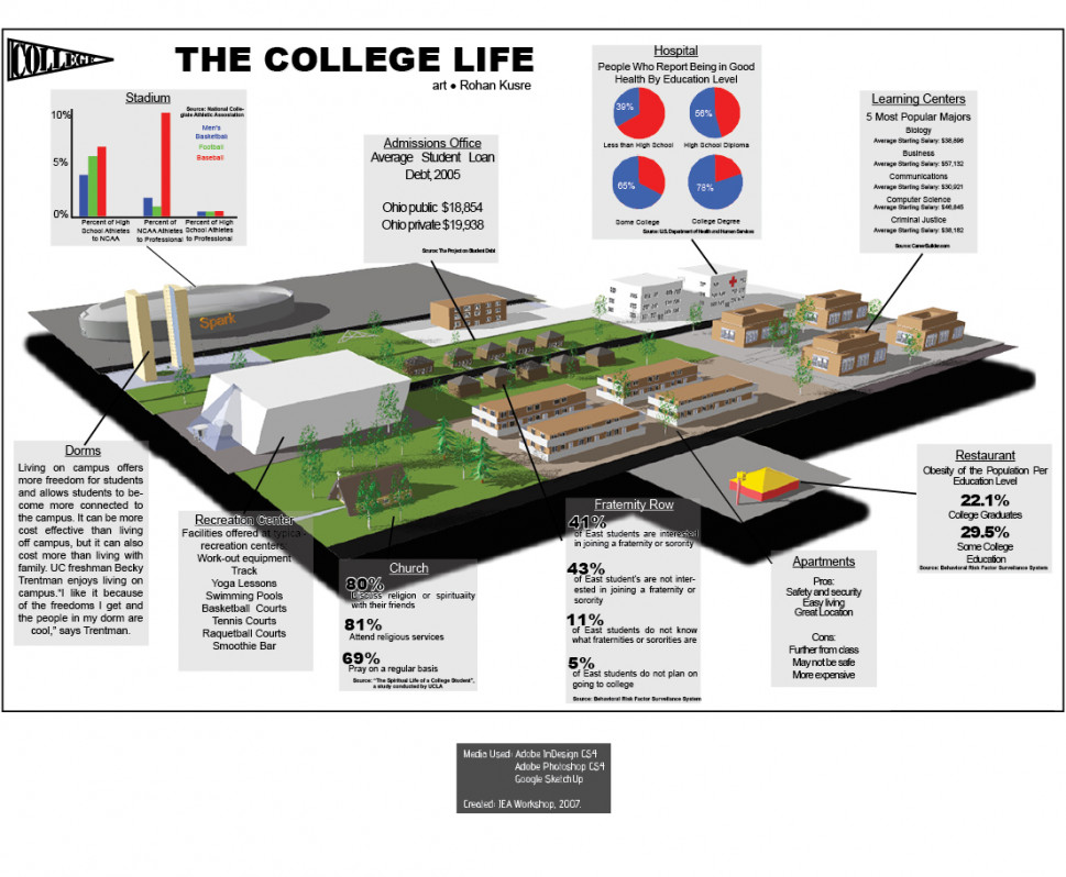 The College Life Infographic