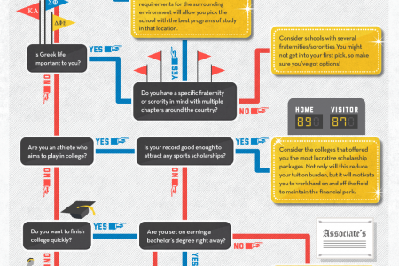 The College Try Infographic