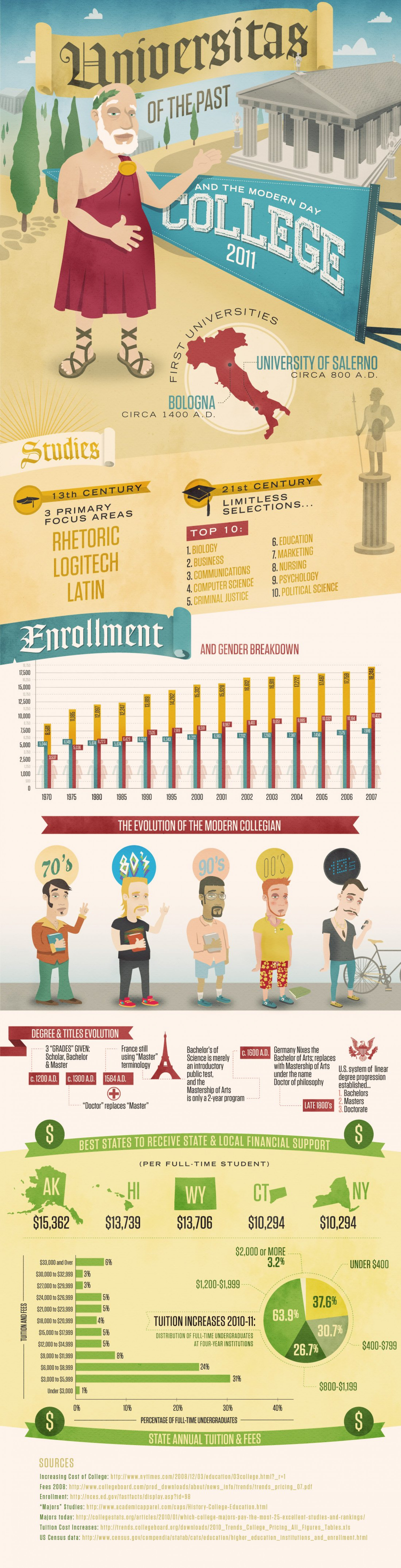 The College University Timeline Infographic