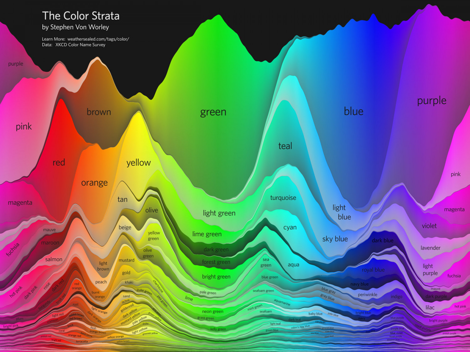 The Color Strata  Infographic