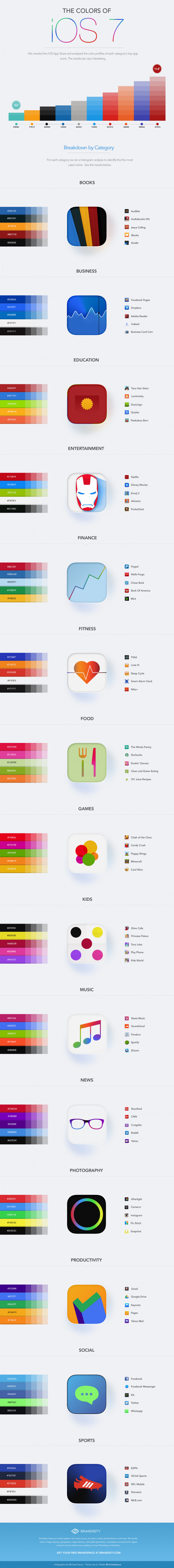 The colors of iOS7