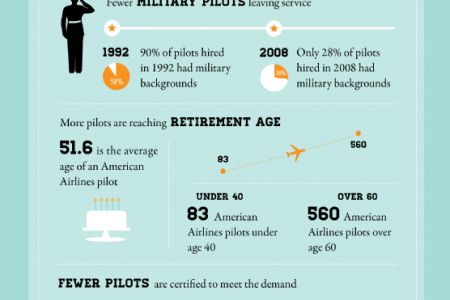 The Commercial Pilot Shortage and Your Career Infographic