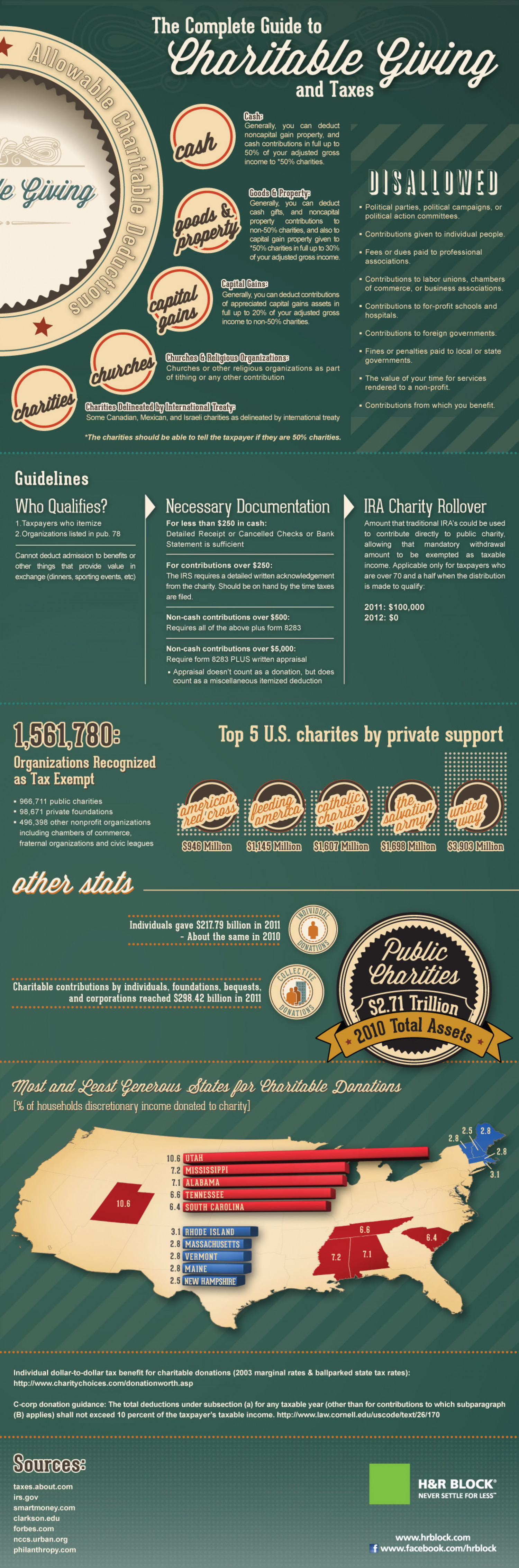 The Complete Guide To Charitable Giving and Your Taxes Infographic