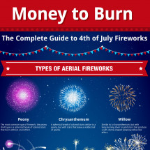 The Complete Guide to July 4th Fireworks Infographic