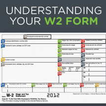 The Complete Guide To The W-2 Form Infographic