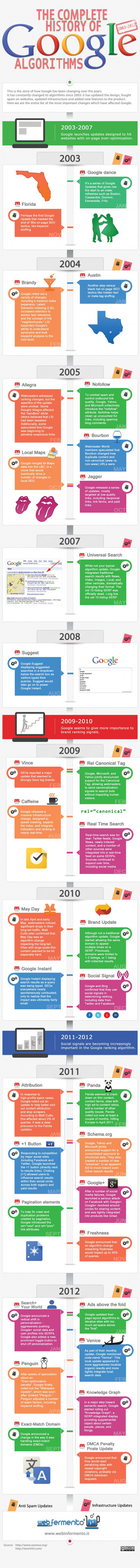 The Complete history of Google Algorithms
