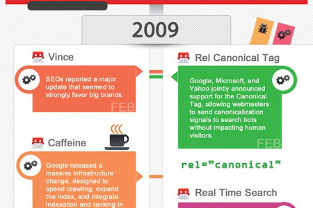 The Complete history of Google Algorithms Infographic