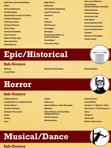 The Complete List of Film Sub-Genres Infographic