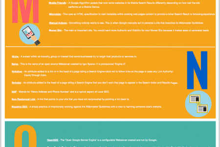 The Comprehensive A to Z of SEO Terminology Infographic