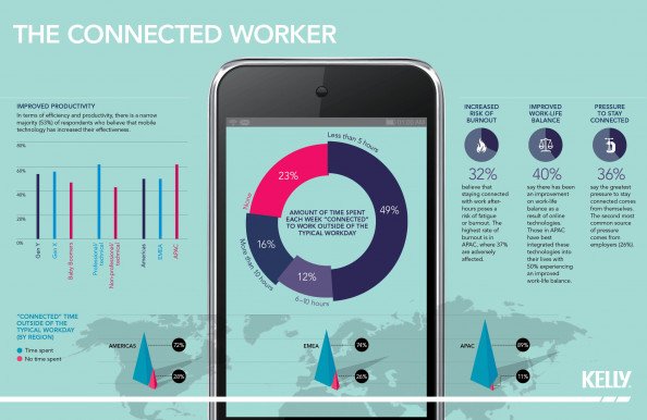 The Connected Worker Infographic
