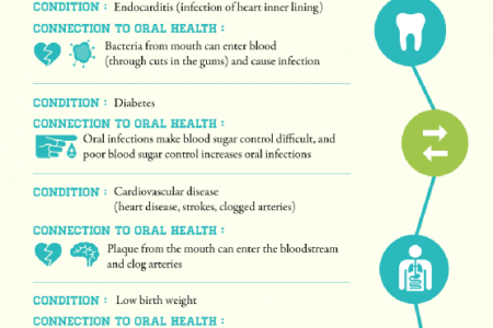 The Connection Between Oral Health and General Wellness  Infographic