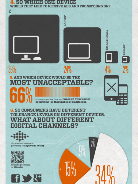 The Consequences of Digital Ad Bombardment Infographic