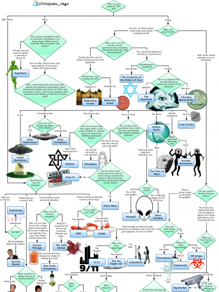 The Conspiracy Theory Flowchart Infographic