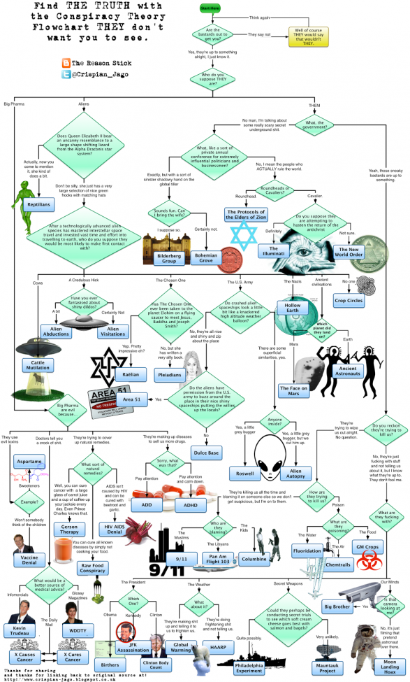 The Conspiracy Theory Flowchart