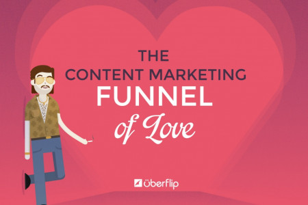 The Content Marketing Funnel of Love Infographic