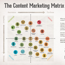 The content marketing matrix Infographic