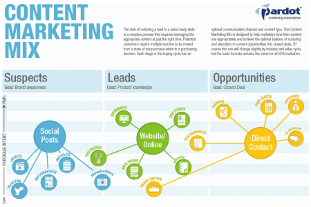 The Content Marketing Mix Infographic