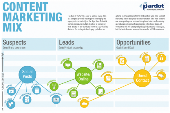 The Content Marketing Mix
