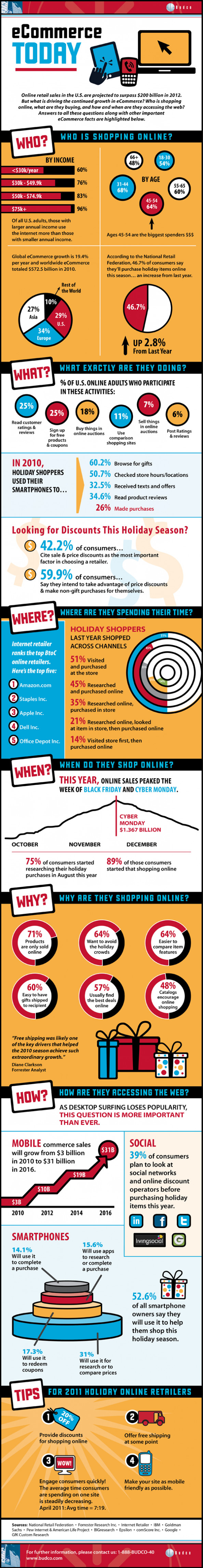 The Continual Rise of eCommerce Infographic