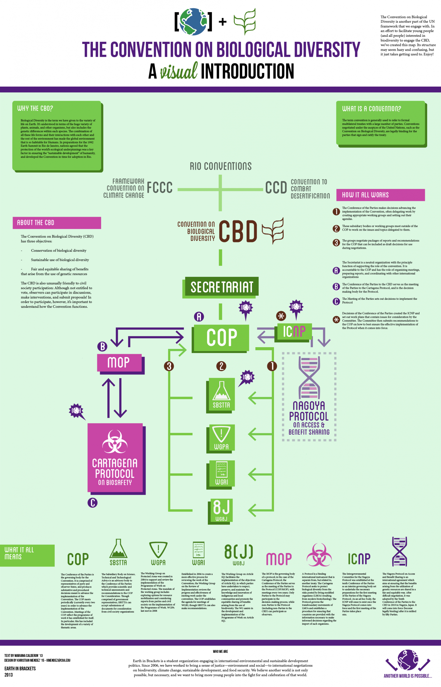 The Convention on Biological Diversity Infographic