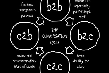 The Conversation Cycle Infographic