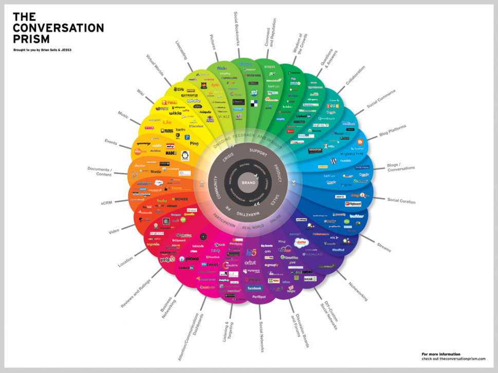 The Conversation Prism v2.0 Infographic