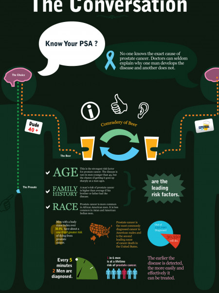 The Conversation: Prostate Cancer Infographic