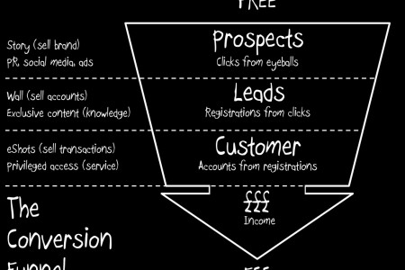 The Conversion Funnel Infographic