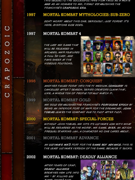 The Convoluted, Blood-Spattered History of Mortal Kombat Infographic