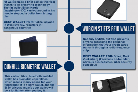 The Coolest Wallets Of 2013 Infographic