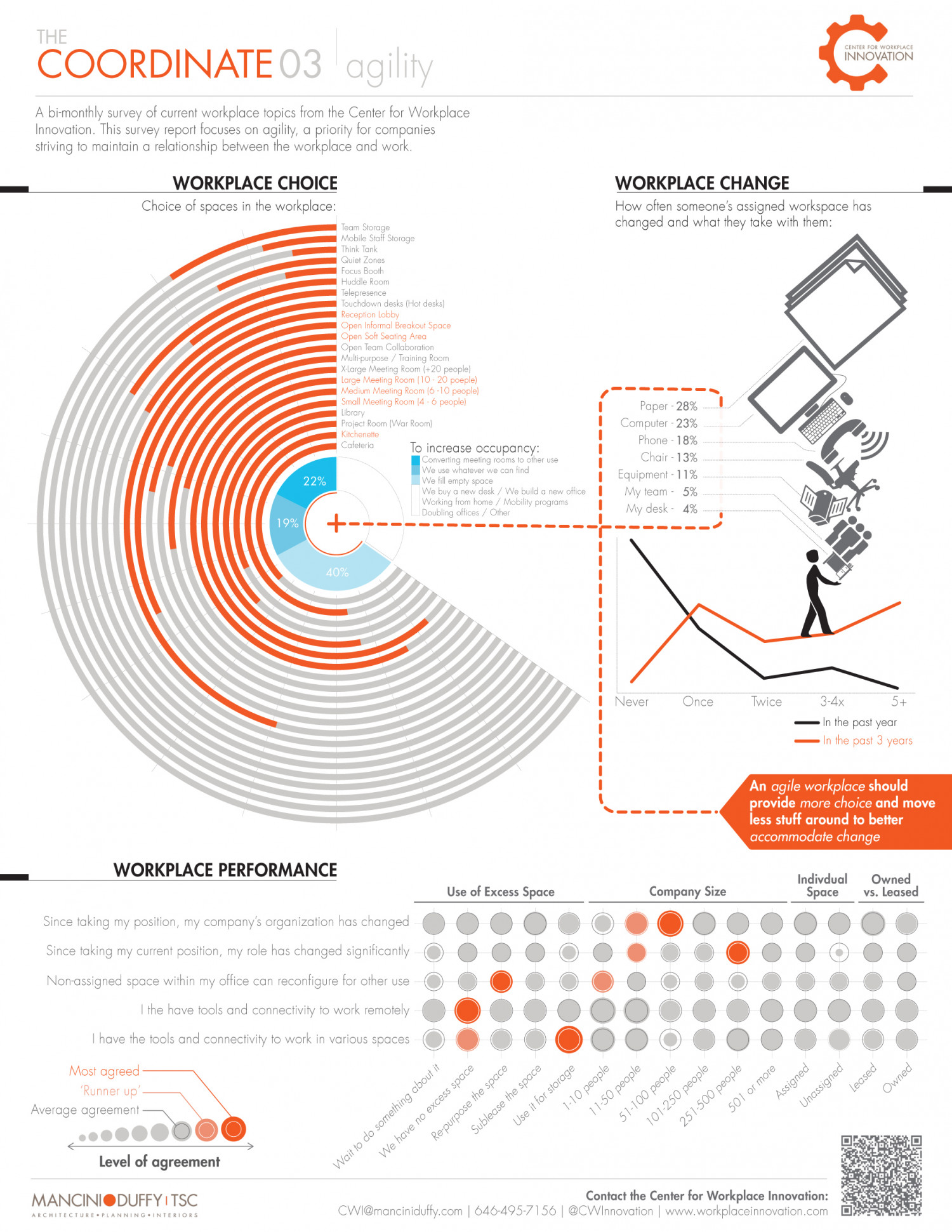 The Coordinate 03 - Workplace Agility Infographic