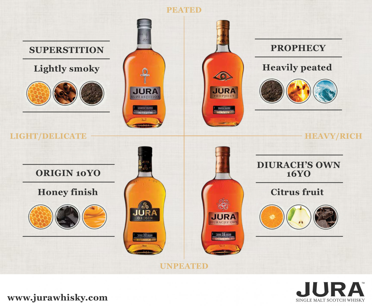 The Core Styles of Jura Infographic