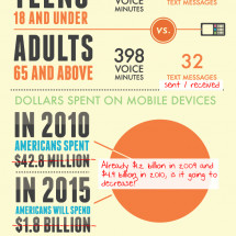 The CORRECT Numbers Behind Cellphone Usage Infographic