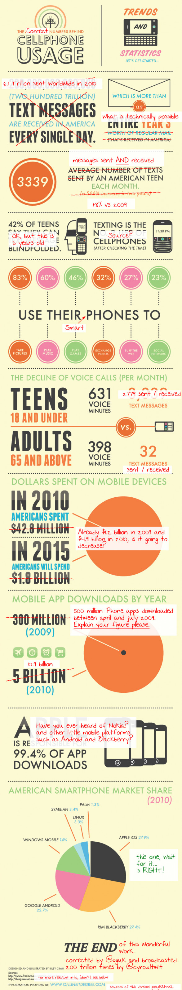 The CORRECT Numbers Behind Cellphone Usage