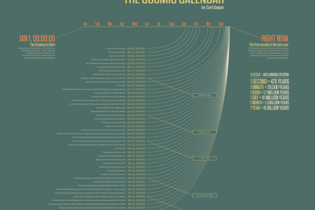 The Cosmic Calendar Infographic