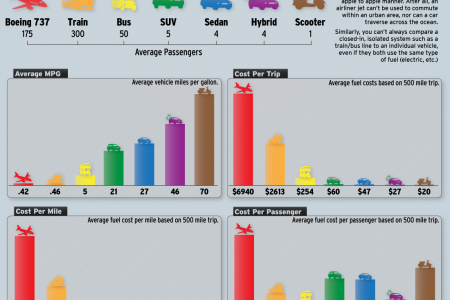 The Cost Efficiency of Transportation  Infographic