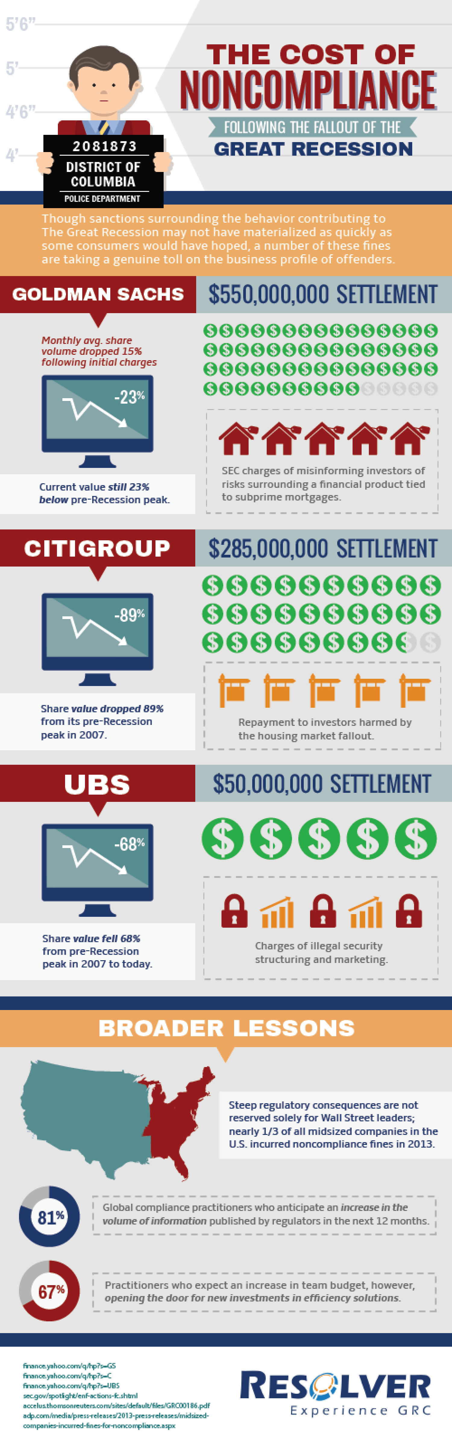 The Cost of  Noncompliance Infographic