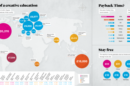 The cost of a creative education Infographic