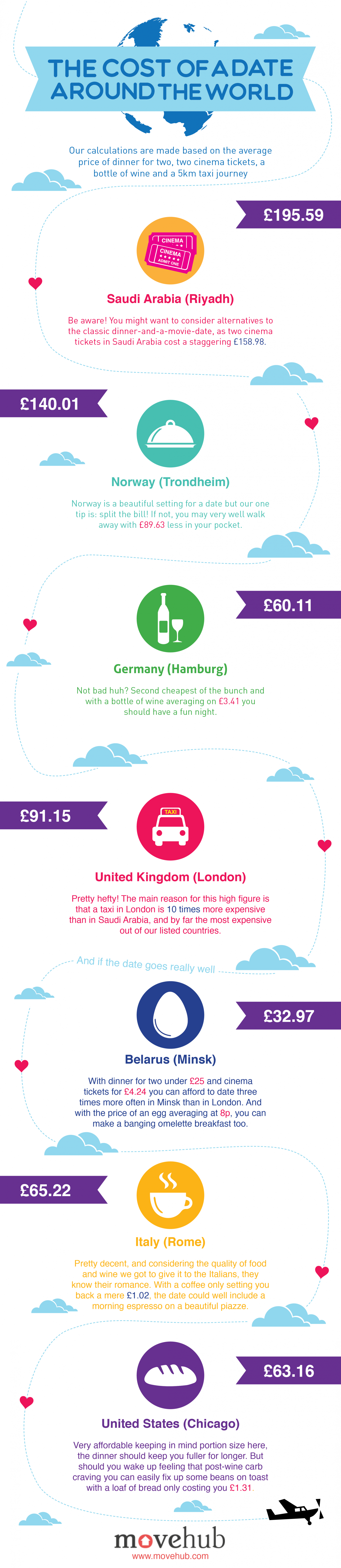 The Cost of a Date Around the World Infographic
