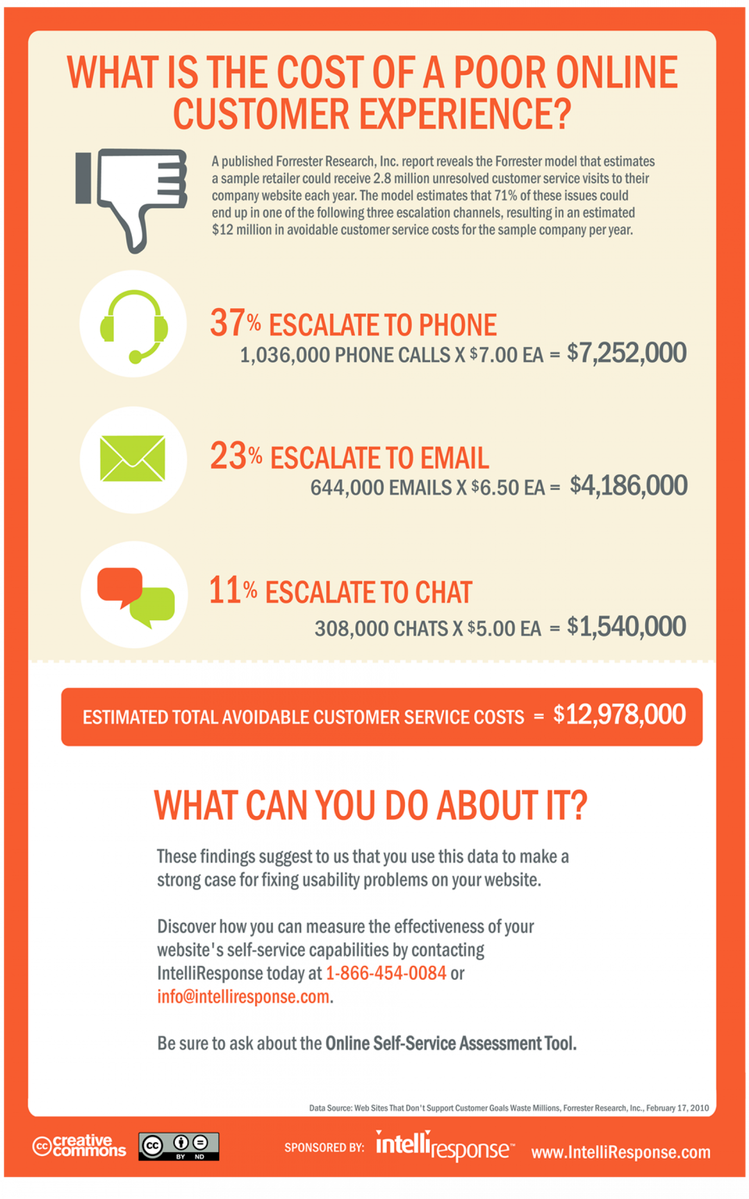 The Cost of a Poor Online Customer Experience Infographic