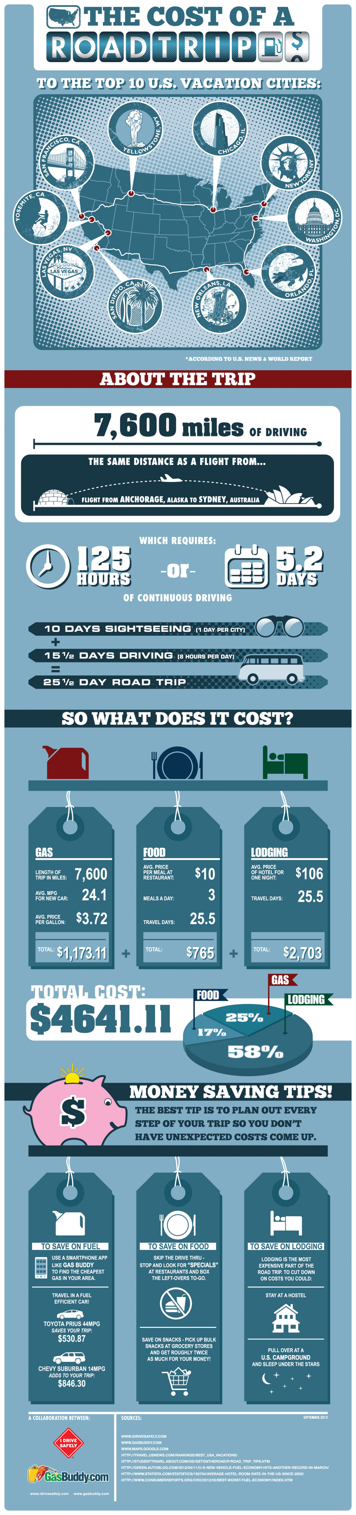 The Cost of a Road Trip to the Top 10 U.S. Vacation Cities Infographic