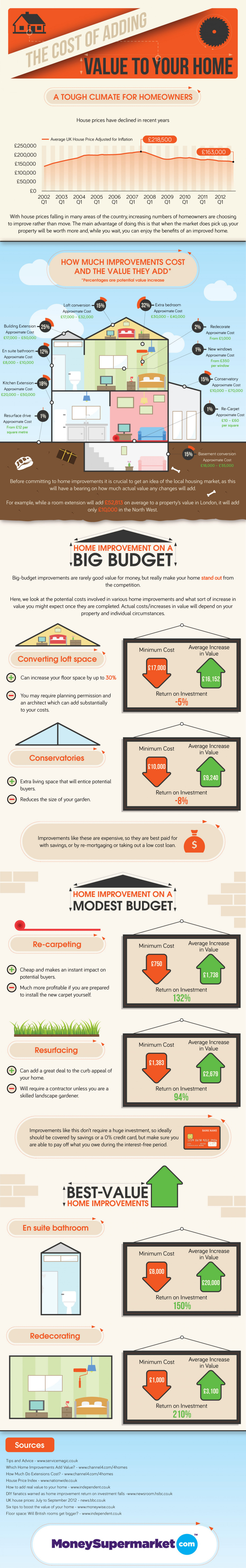 The Cost of Adding Value to your Home Infographic